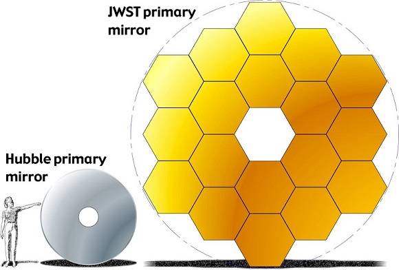 The Webb Telescope: while unlikely to catch too may flies in space it's hoped that its Optical Telescope Element, which has approximately 7 times the surface area of Hubble's will certainly