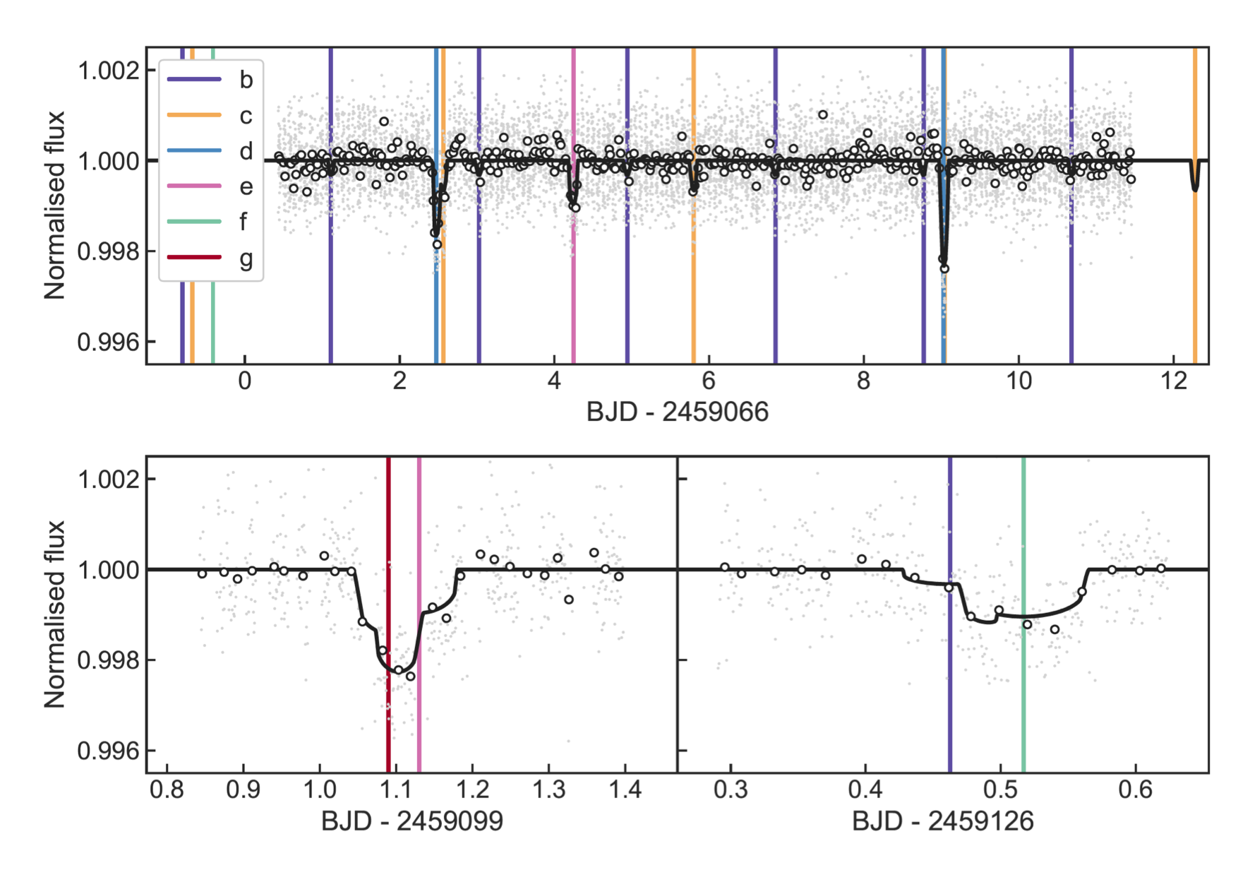 The top panel shows how the brightness of the star TOI-178 changes over nearly 2 weeks where vertical coloured lines indicate which planet [b-g] causes the dip in the stars apparent brightness as it comes between us and the star. The lower panel shows a close up of two dips where the signature of more than one planet is revealed. [Credit Leleu et al. 2021, Astronomy & Astrophysics, https://www.aanda.org/component/article?access=doi&doi=10.1051/0004-6361/202039767 and https://arxiv.org/pdf/2101.09260.pdf]